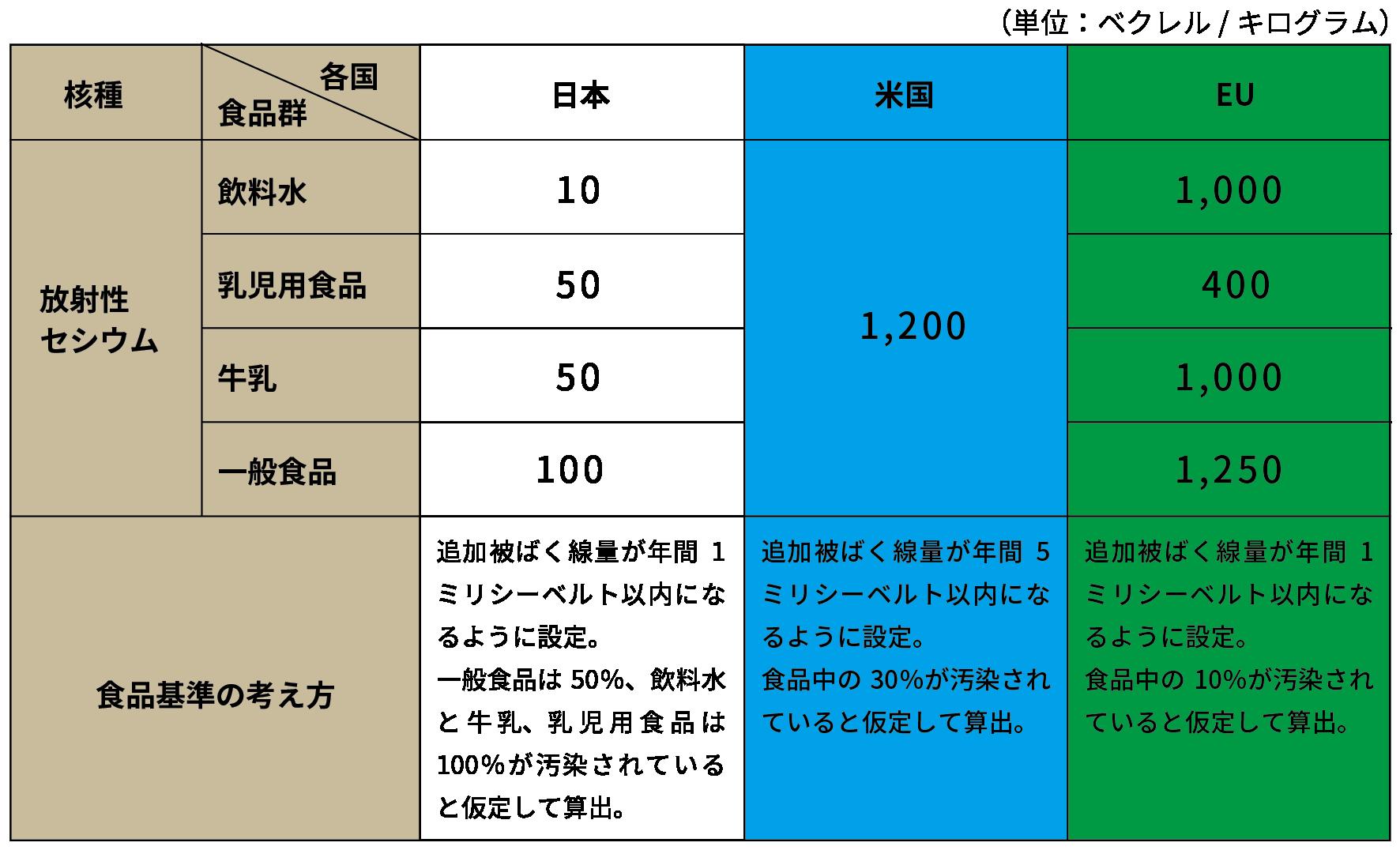 食品基準値の国際比較